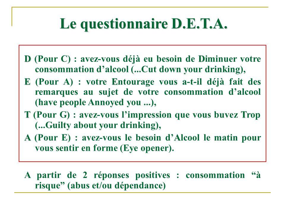 Le questionnaire D.E.T.A. D (Pour C) : avez-vous déjà eu besoin de Diminuer votre consommation d'alcool (...Cut down your drinking),