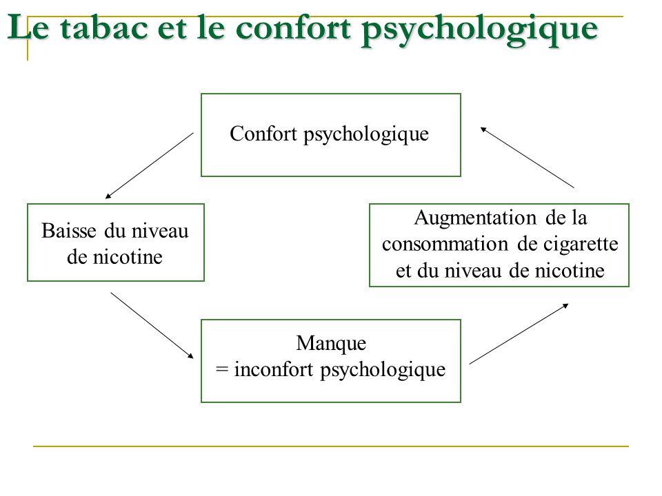 Le tabac et le confort psychologique