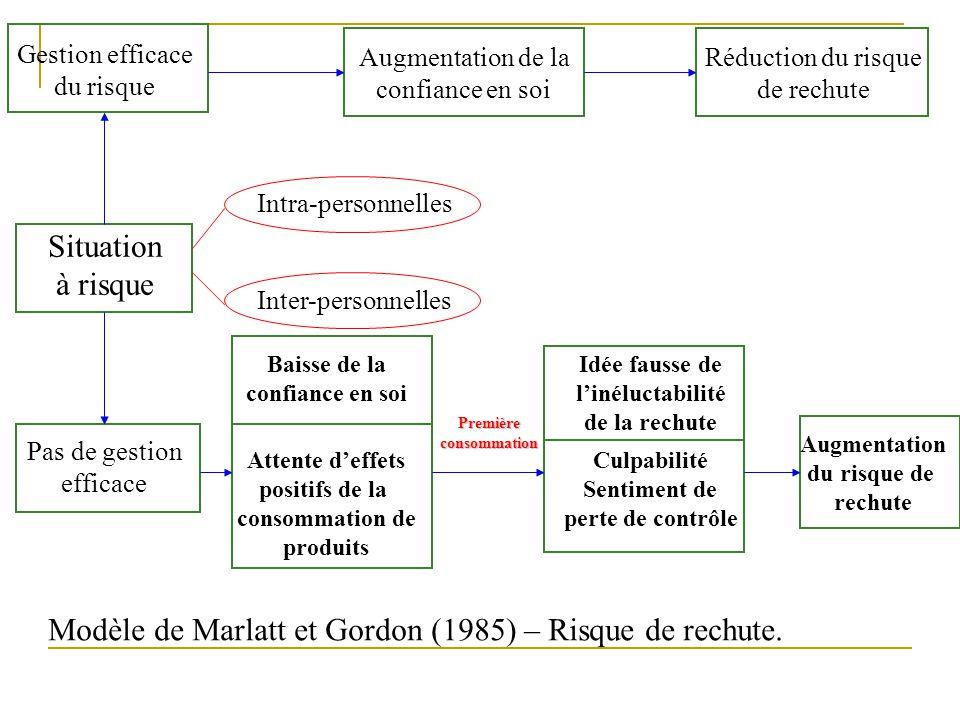 Modèle de Marlatt et Gordon (1985) – Risque de rechute.
