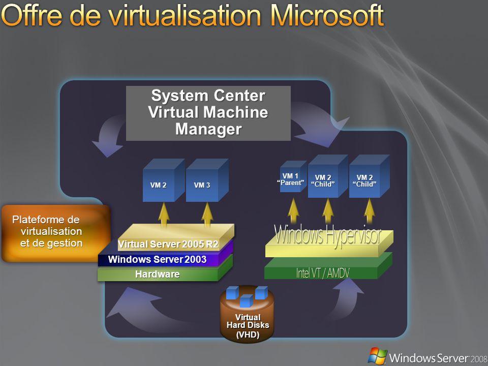 Offre de virtualisation Microsoft