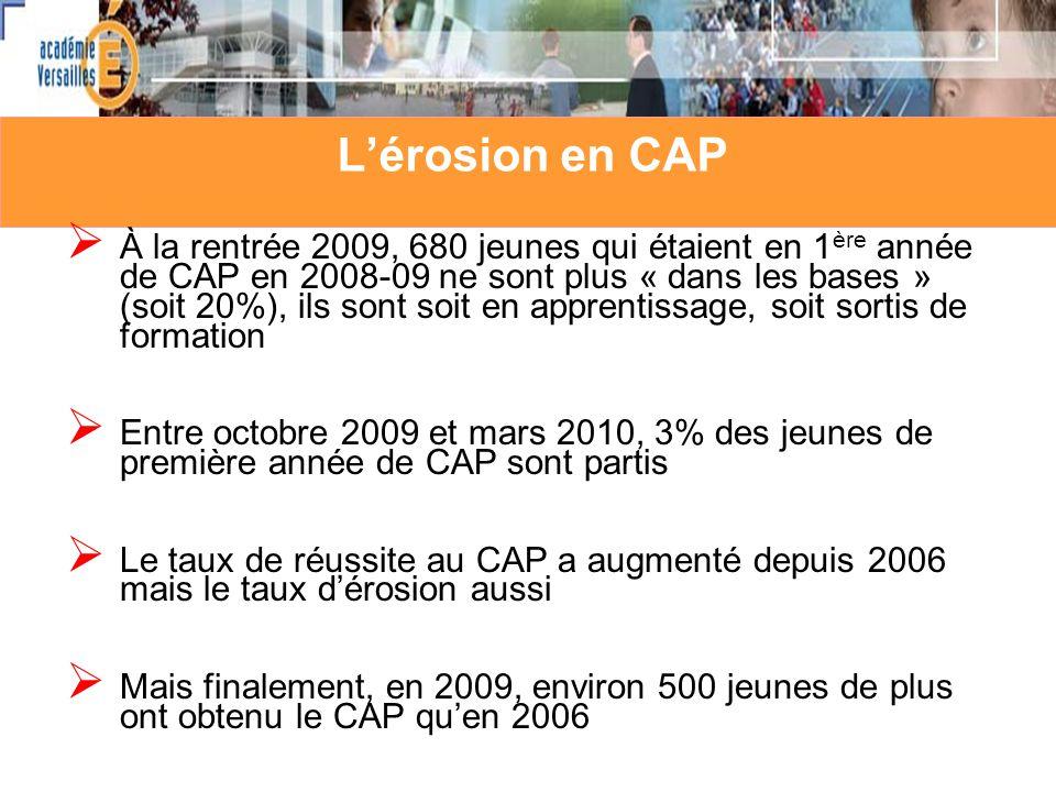 L'érosion en CAP