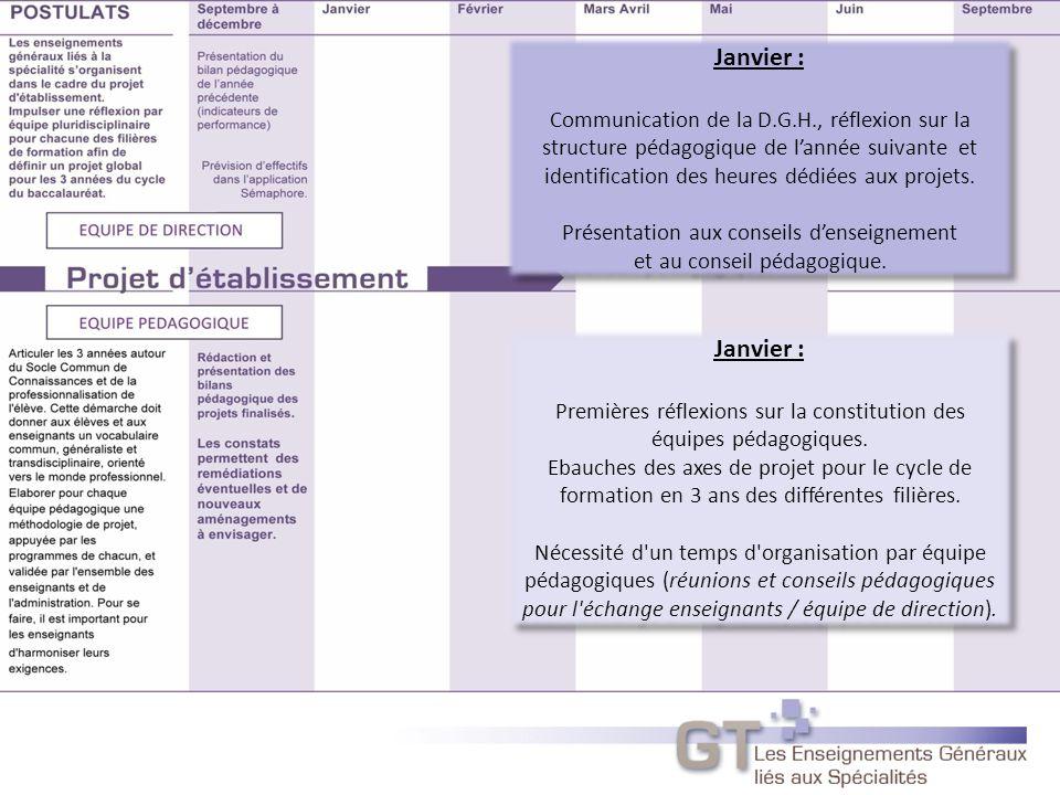 Janvier : Communication de la D.G.H., réflexion sur la structure pédagogique de l'année suivante et identification des heures dédiées aux projets.