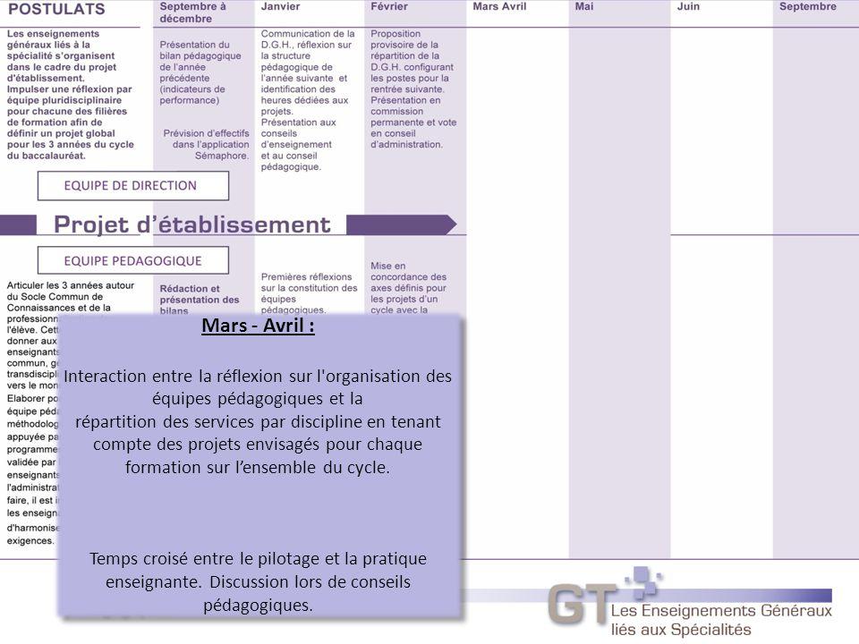 Mars - Avril : Interaction entre la réflexion sur l organisation des équipes pédagogiques et la.