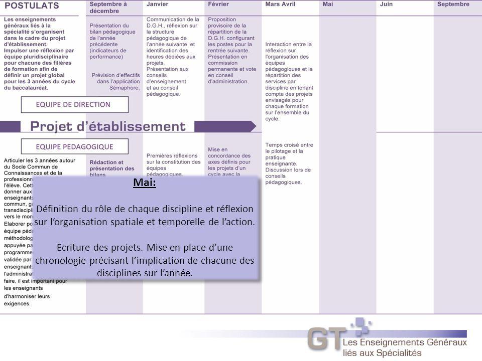 Mai: Définition du rôle de chaque discipline et réflexion sur l'organisation spatiale et temporelle de l'action.