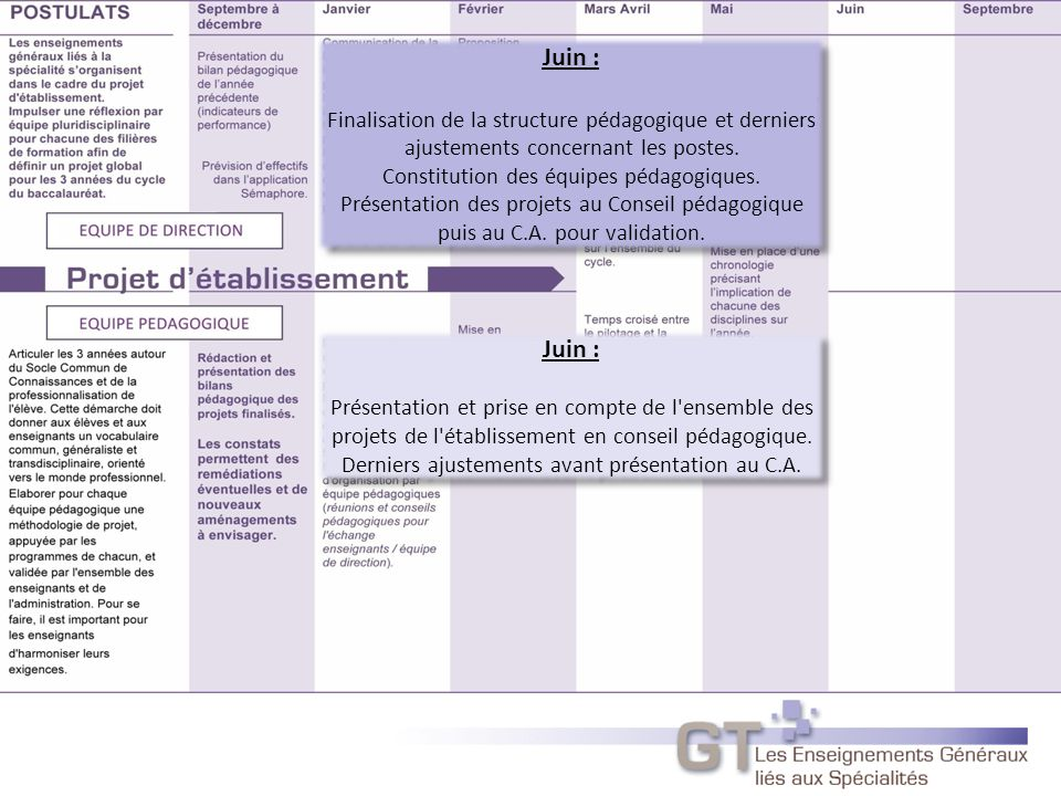 Juin : Finalisation de la structure pédagogique et derniers ajustements concernant les postes. Constitution des équipes pédagogiques.