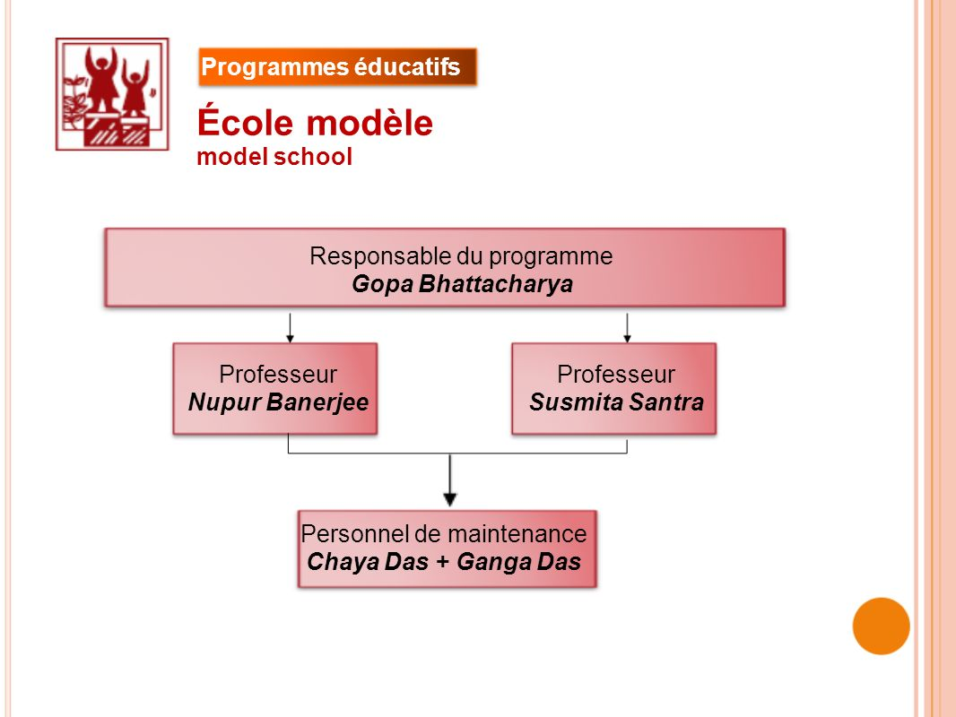 École modèle Programmes éducatifs model school