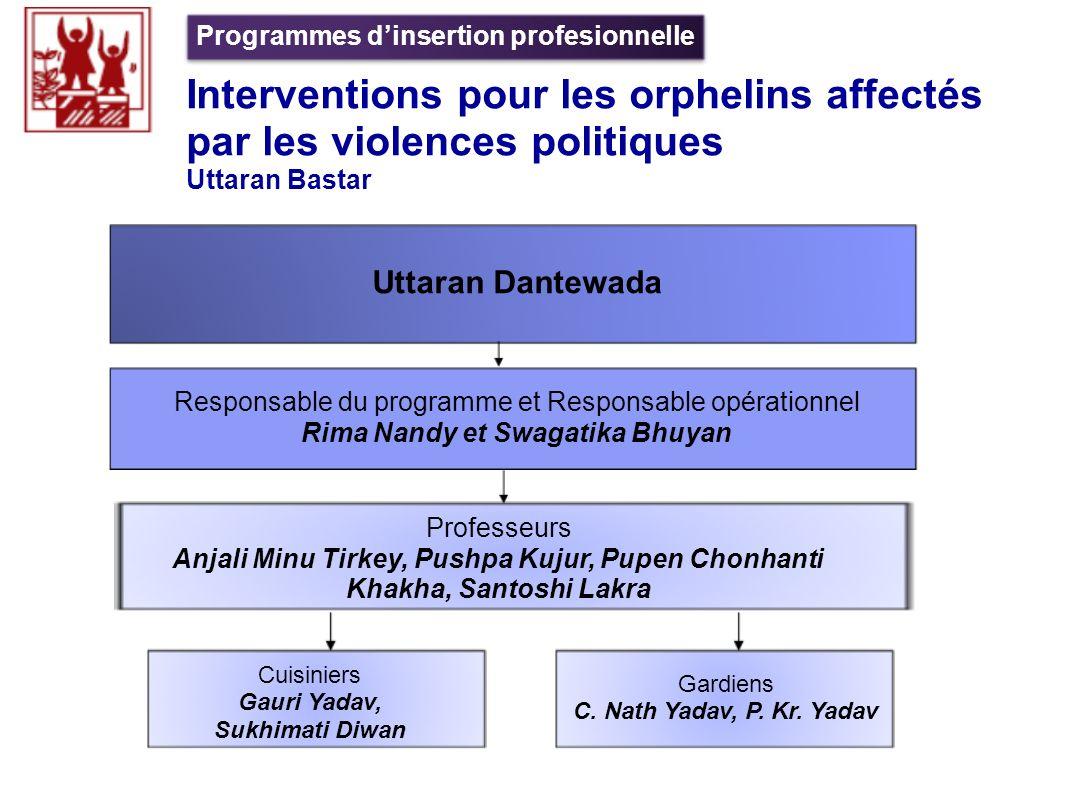 Interventions pour les orphelins affectés par les violences politiques