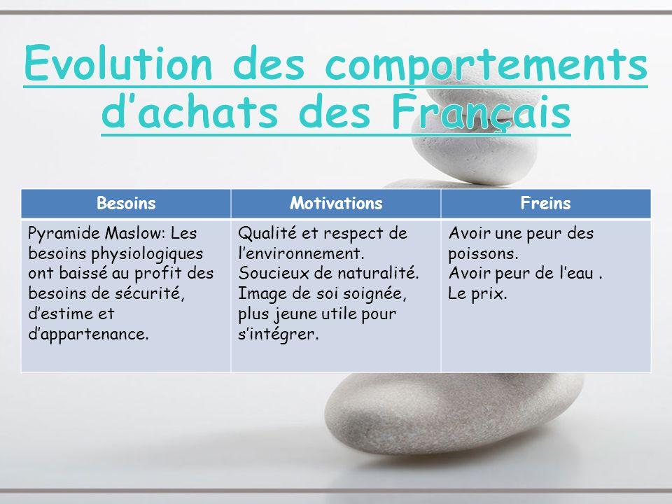 Evolution des comportements d'achats des Français