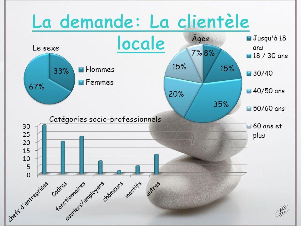 La demande: La clientèle locale