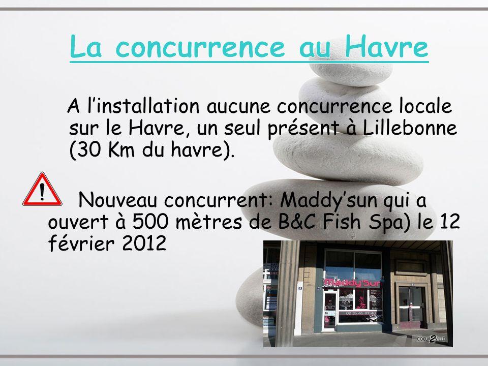 La concurrence au Havre
