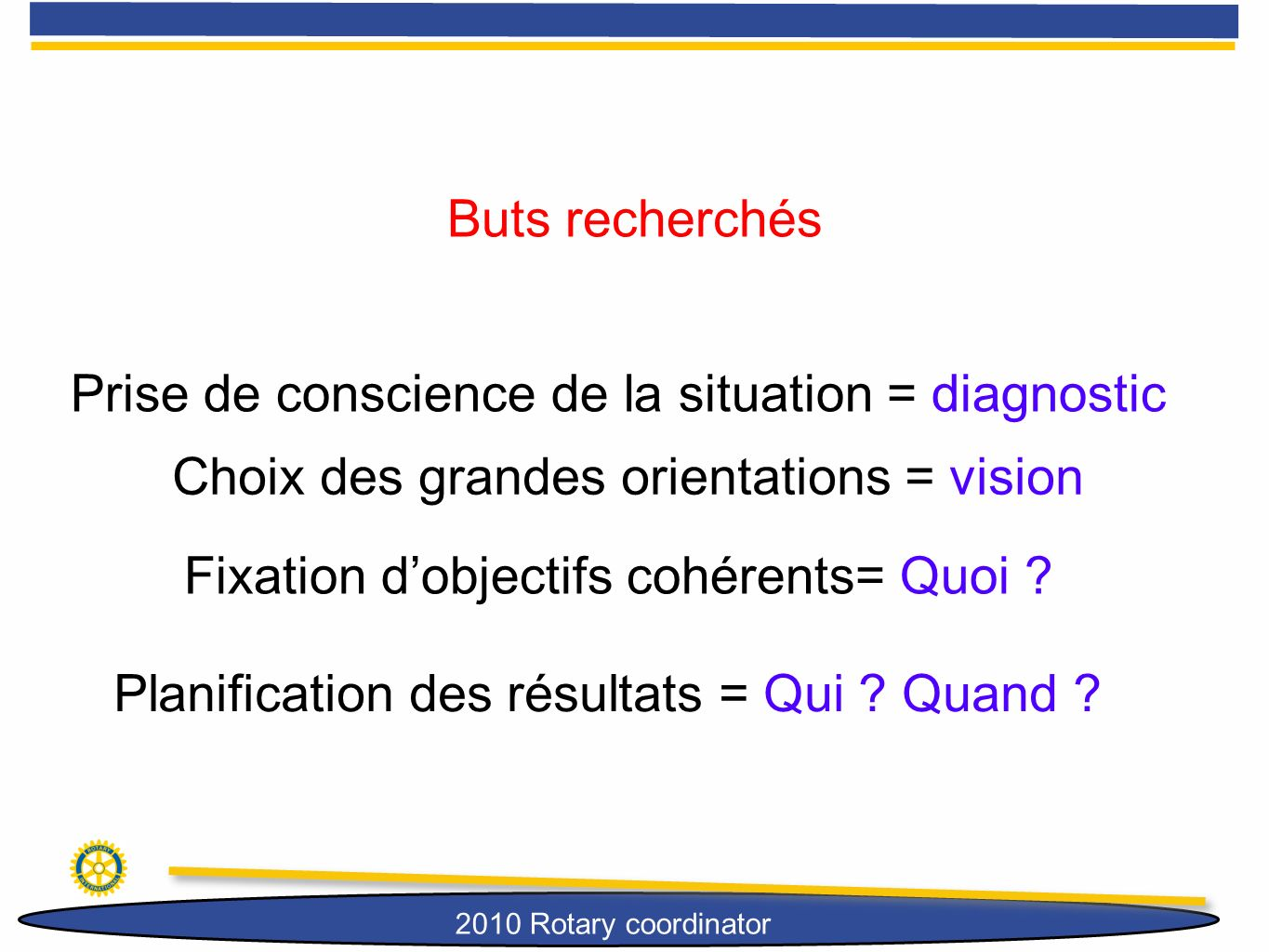 Prise de conscience de la situation = diagnostic