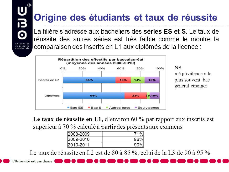 Origine des étudiants et taux de réussite