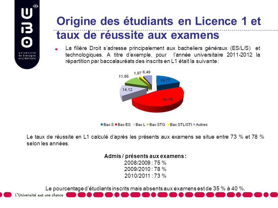 Origine des étudiants en Licence 1 et taux de réussite aux examens