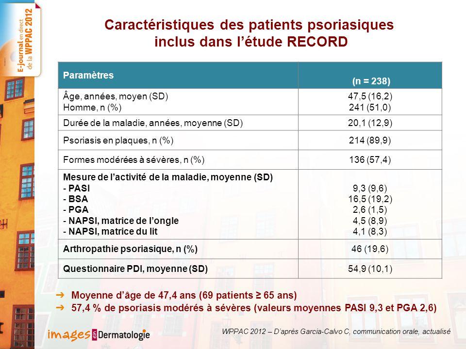 Caractéristiques des patients psoriasiques inclus dans l'étude RECORD