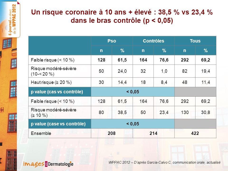 Un risque coronaire à 10 ans + élevé : 38,5 % vs 23,4 % dans le bras contrôle (p < 0,05)