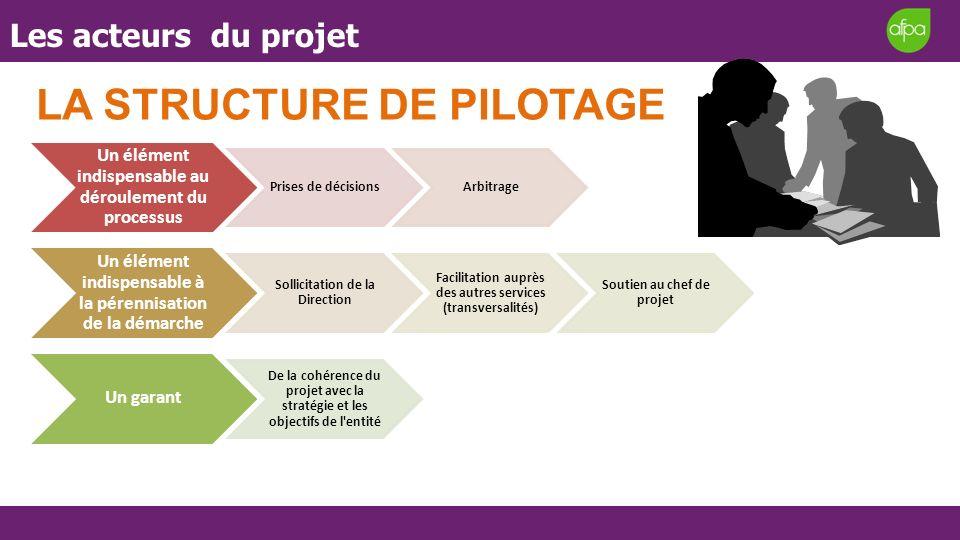 la structure de pilotage