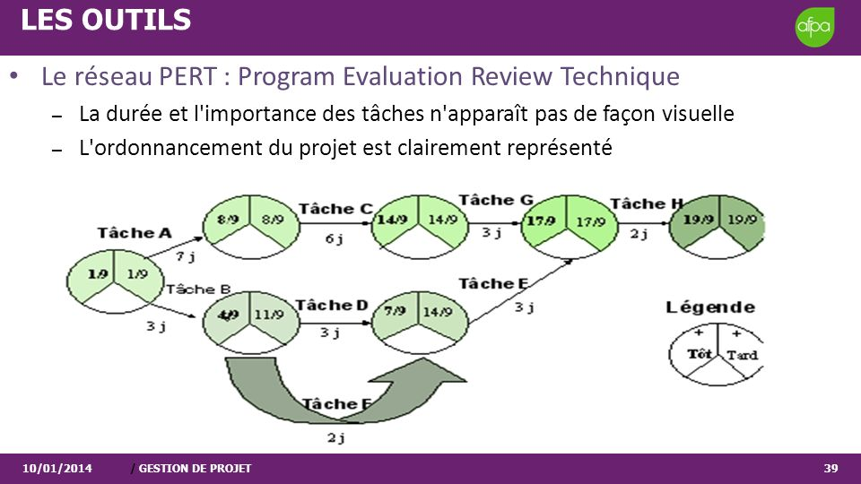 Le réseau PERT : Program Evaluation Review Technique