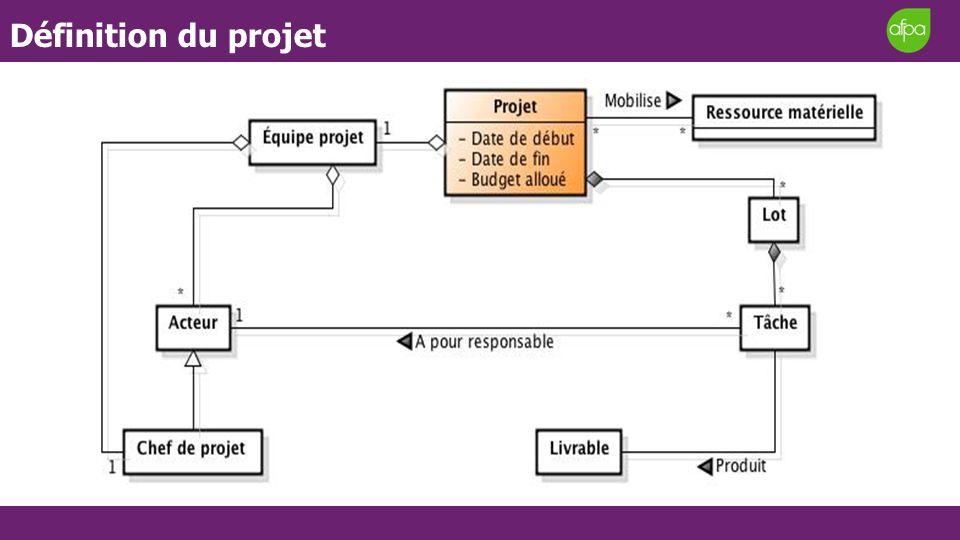 Définition du projet Modèle d'innovation intensive