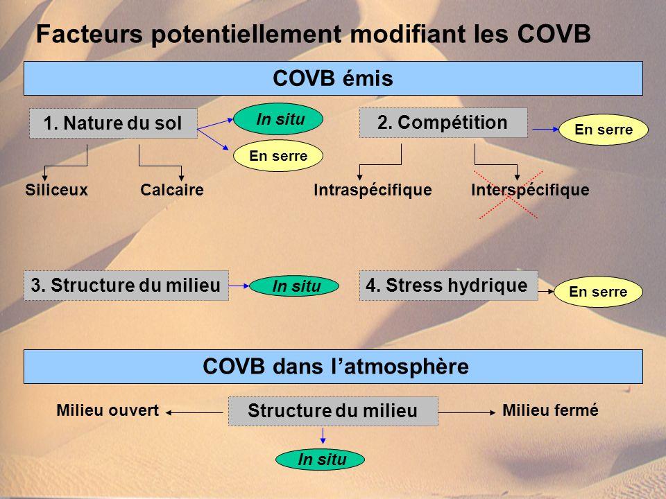 COVB dans l'atmosphère