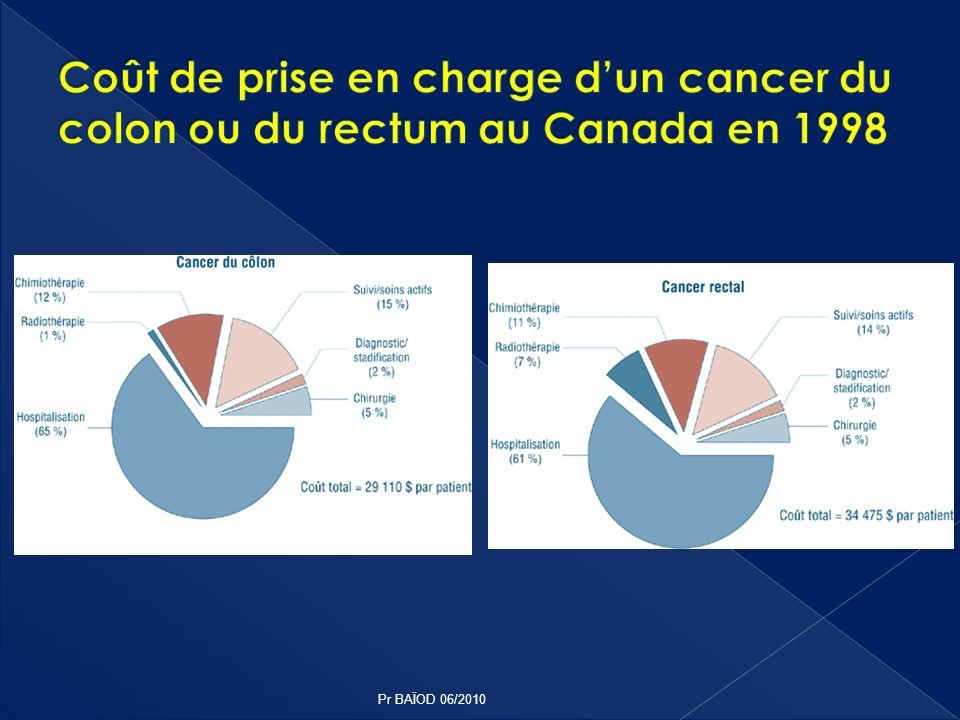 Coût de prise en charge d'un cancer du colon ou du rectum au Canada en 1998