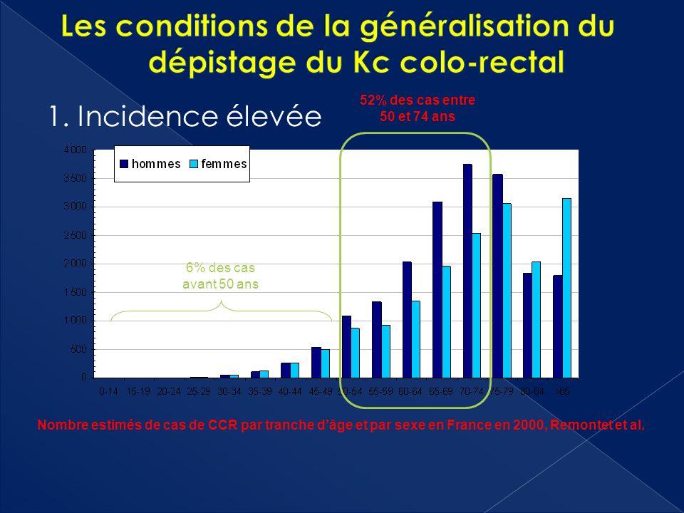 Les conditions de la généralisation du dépistage du Kc colo-rectal