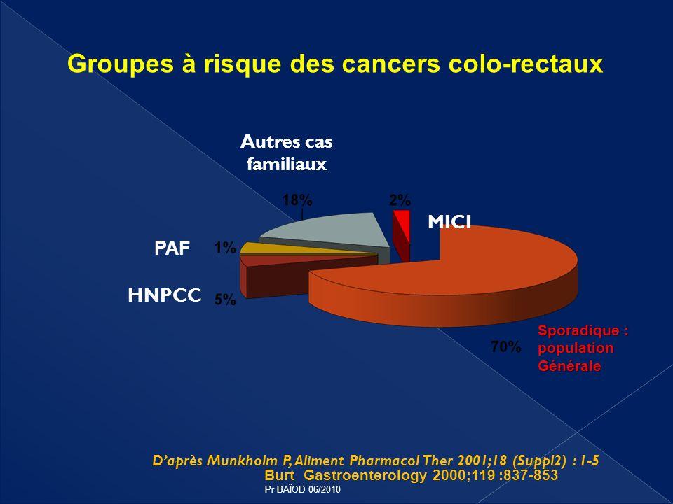 Groupes à risque des cancers colo-rectaux
