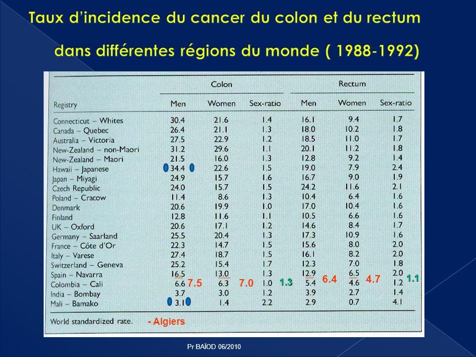 Taux d'incidence du cancer du colon et du rectum dans différentes régions du monde ( 1988-1992)
