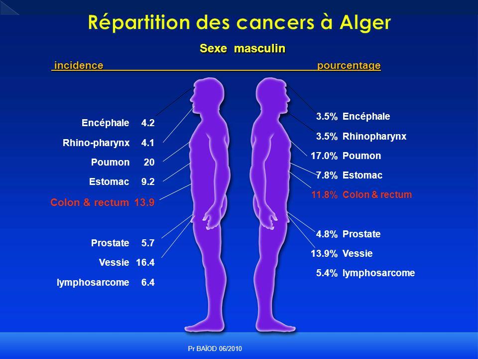 Répartition des cancers à Alger