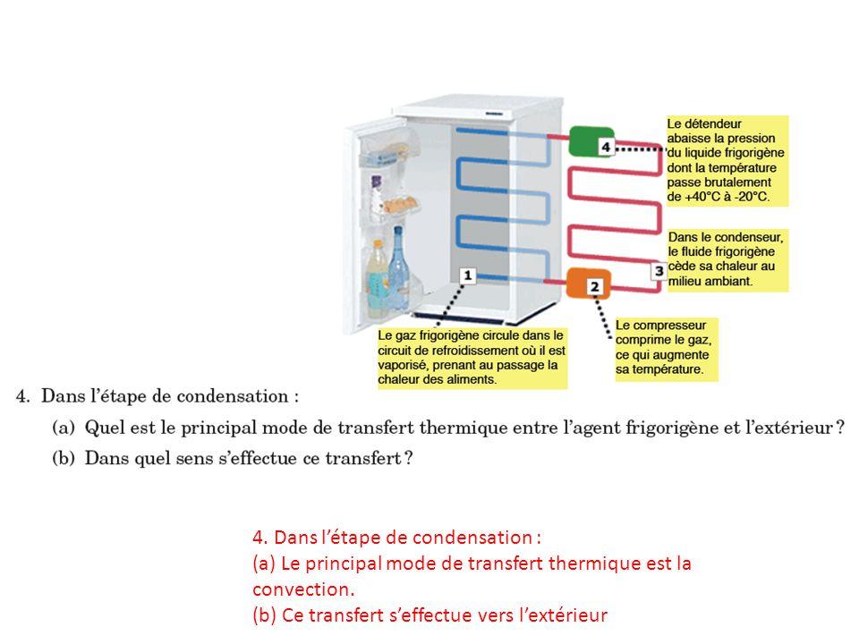 4. Dans l'étape de condensation :