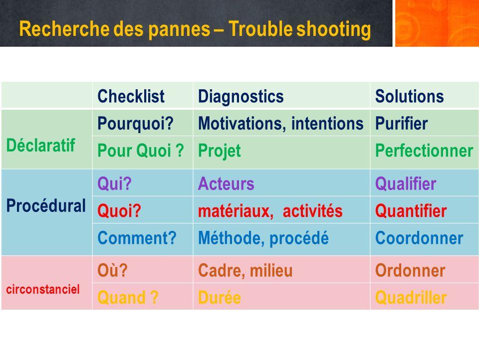 Recherche des pannes – Trouble shooting