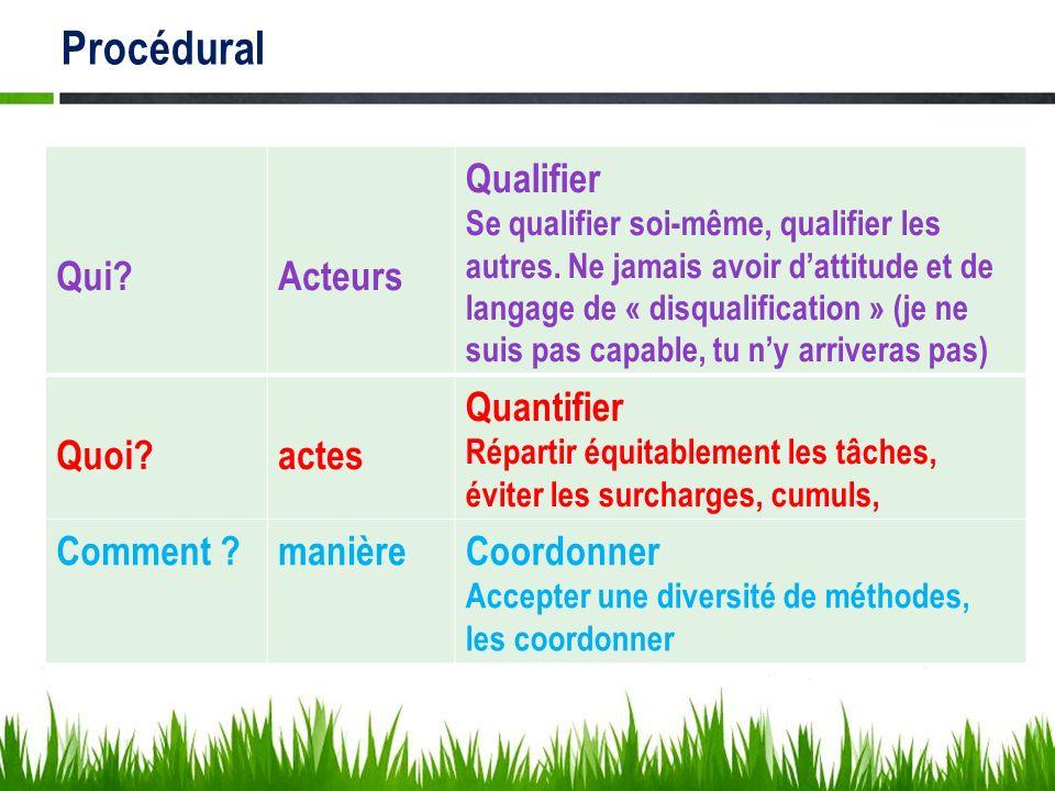 Procédural Qui Acteurs Qualifier Quoi actes Quantifier Comment