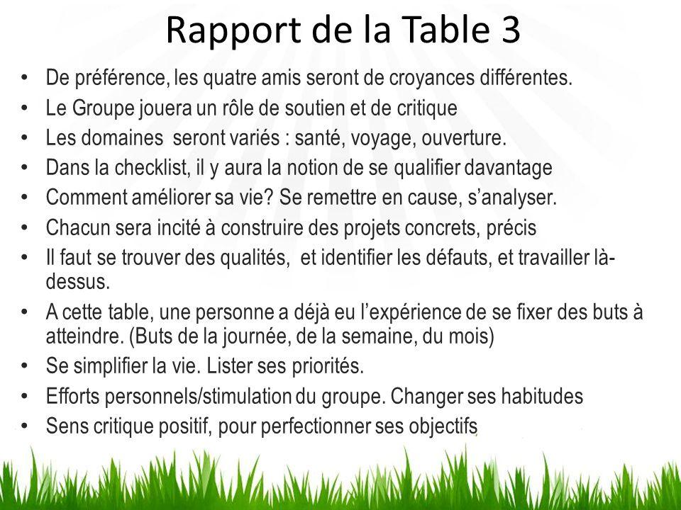 Rapport de la Table 3De préférence, les quatre amis seront de croyances différentes. Le Groupe jouera un rôle de soutien et de critique.