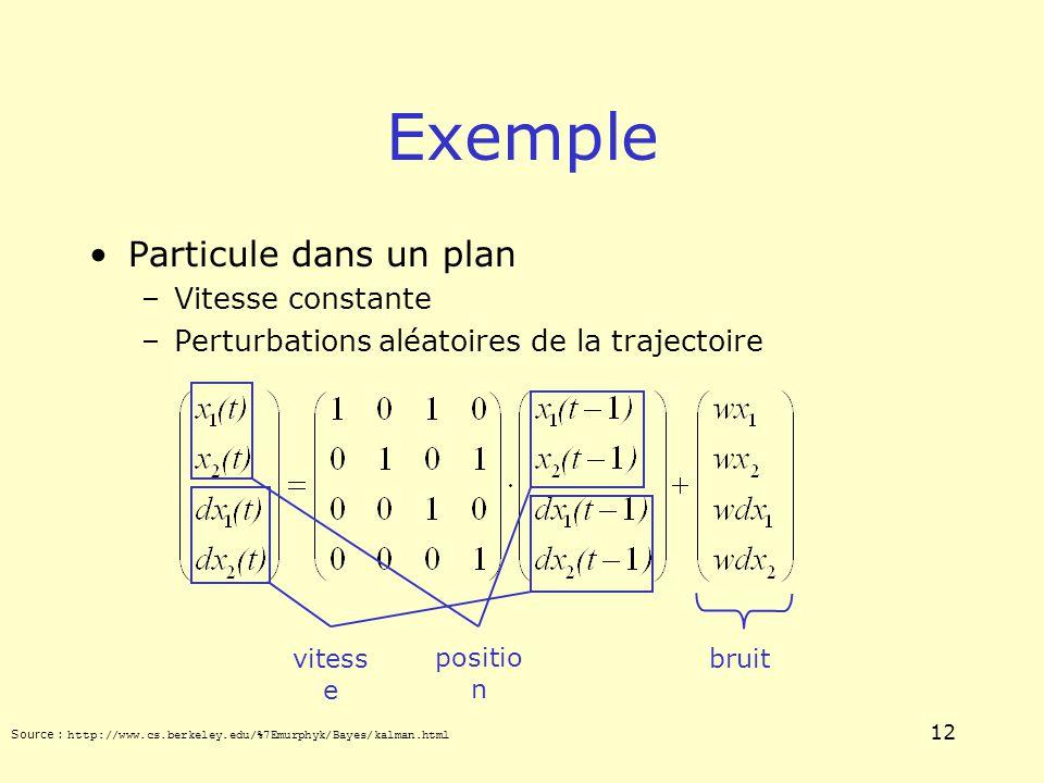Exemple Particule dans un plan Vitesse constante