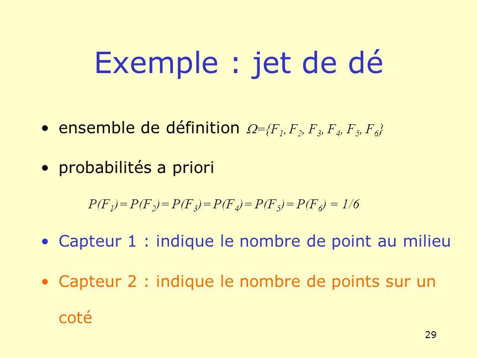 Exemple : jet de dé ensemble de définition W={F1, F2, F3, F4, F5, F6}