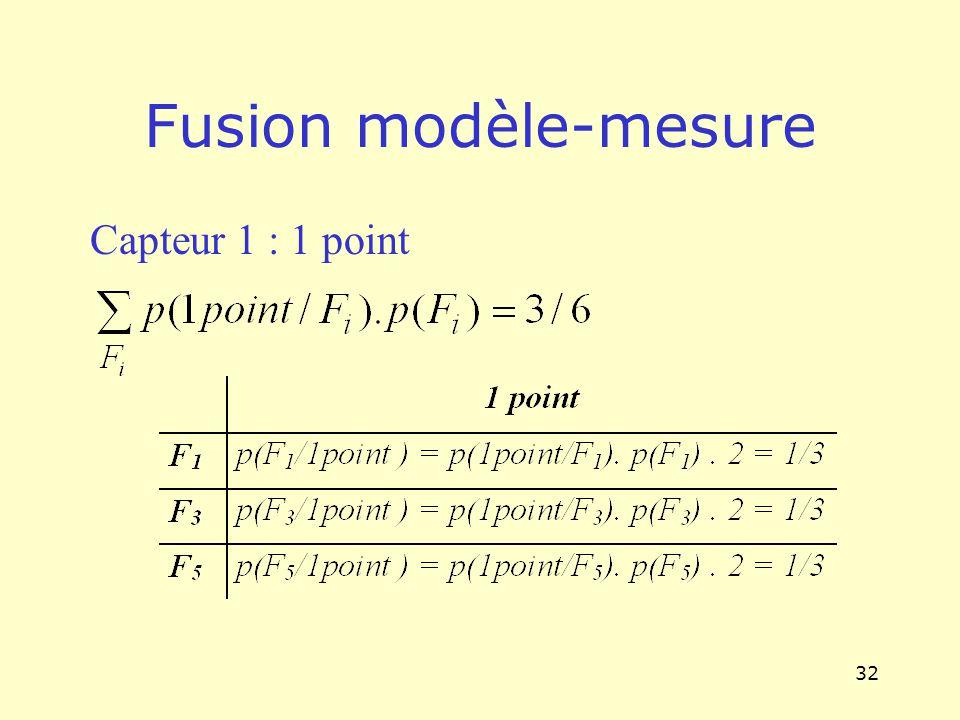 Fusion modèle-mesure Capteur 1 : 1 point