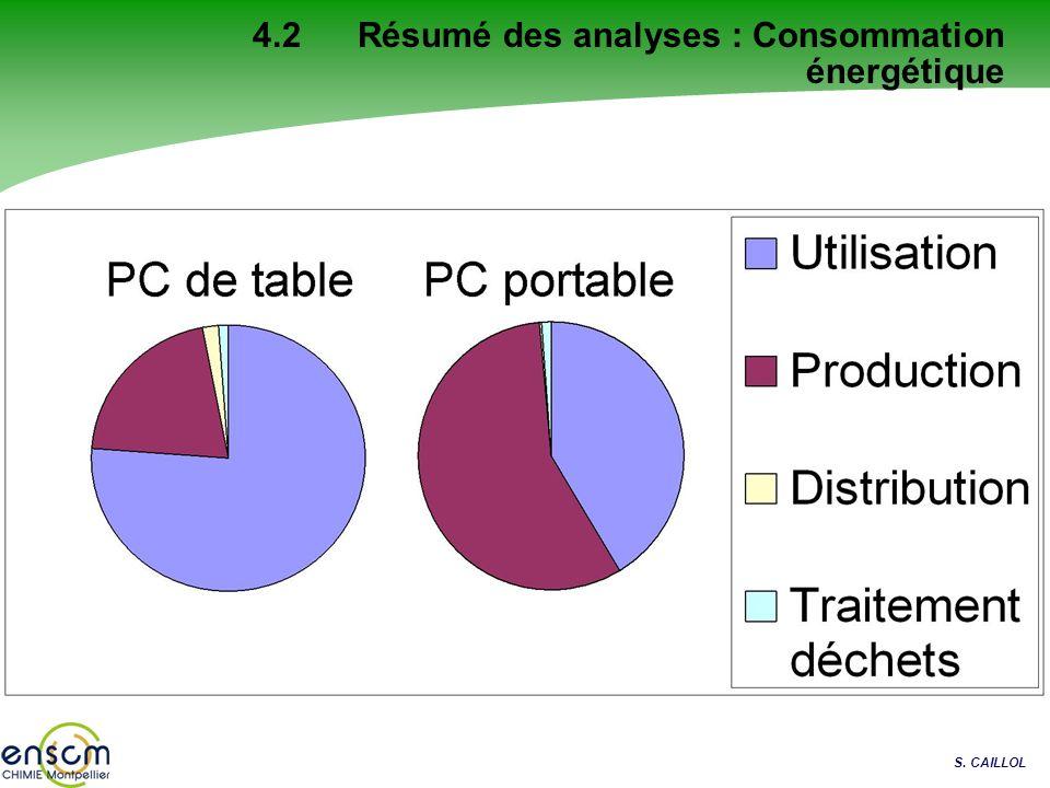 4.2 Résumé des analyses : Consommation énergétique