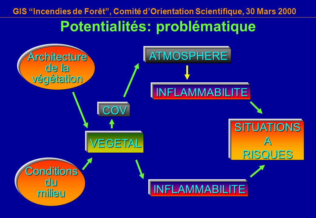Potentialités: problématique