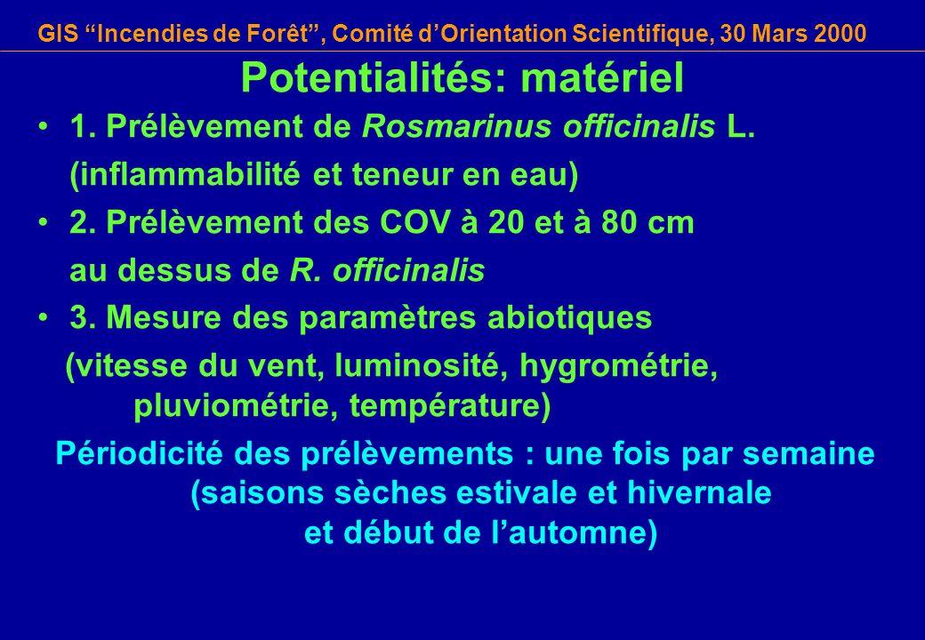 Potentialités: matériel