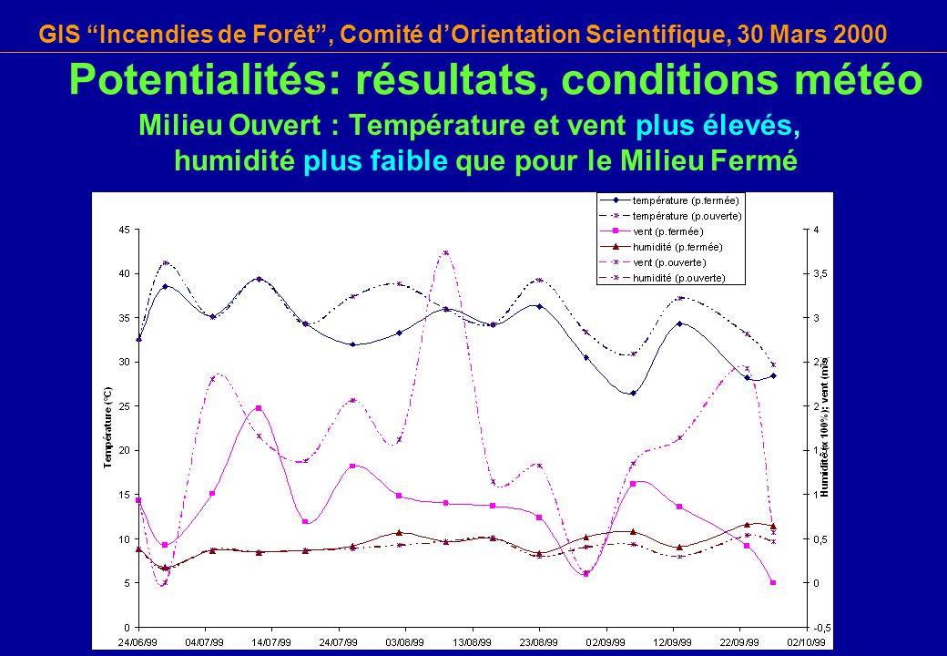 Potentialités: résultats, conditions météo