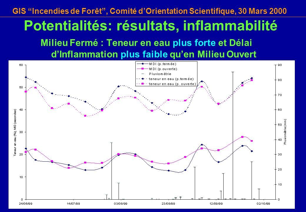 Potentialités: résultats, inflammabilité