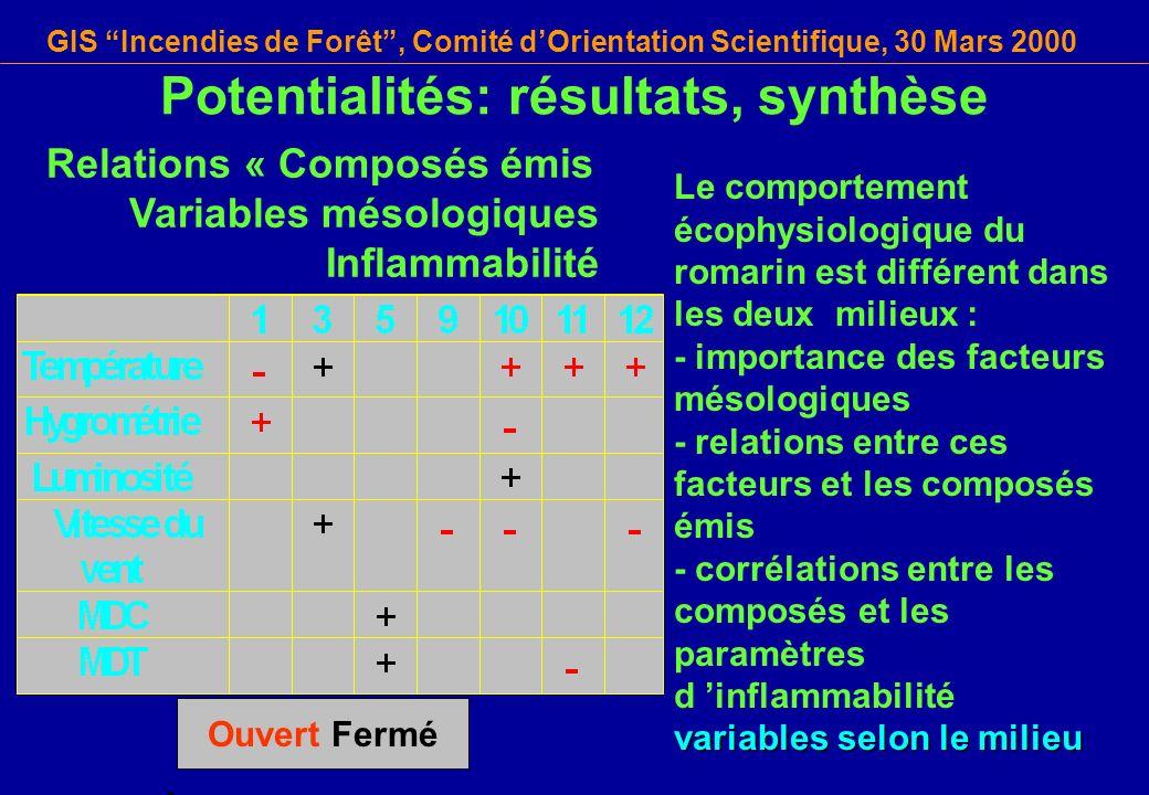 Potentialités: résultats, synthèse