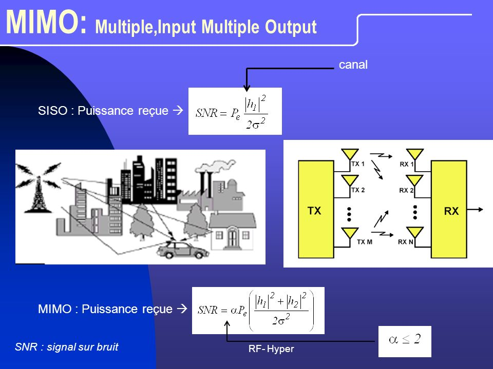 MIMO: Multiple,Input Multiple Output