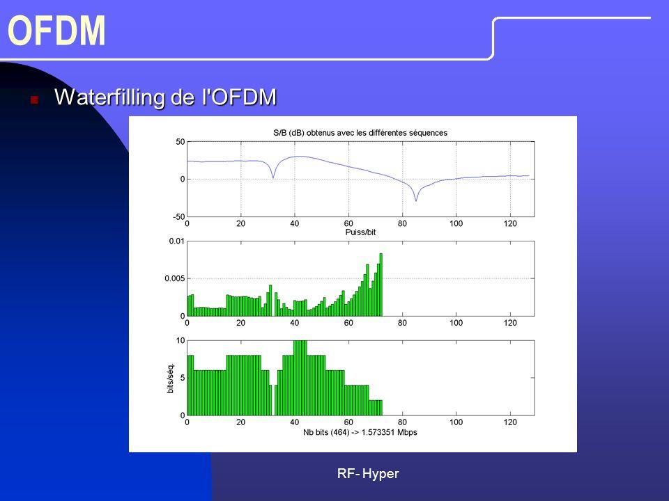 OFDM Waterfilling de l OFDM RF- Hyper