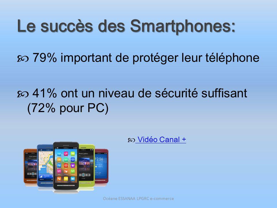 Le succès des Smartphones: