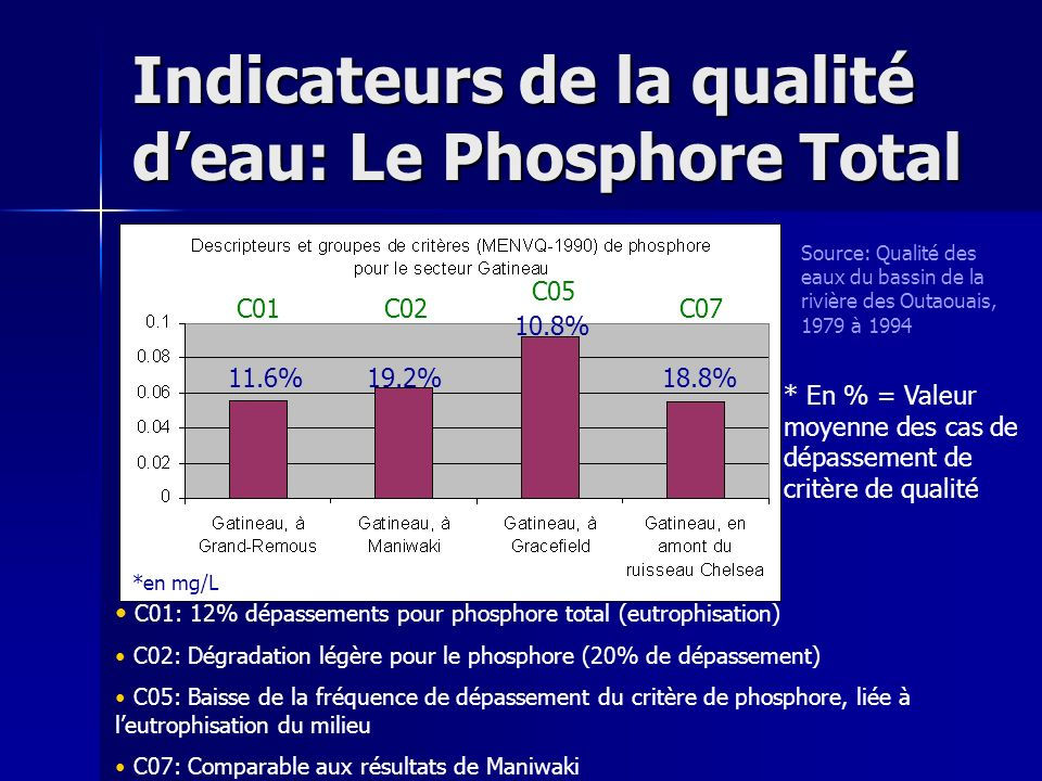 Indicateurs de la qualité d'eau: Le Phosphore Total