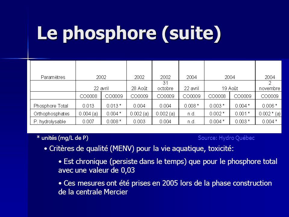 Le phosphore (suite) * unités (mg/L de P) Source: Hydro Québec. Critères de qualité (MENV) pour la vie aquatique, toxicité: