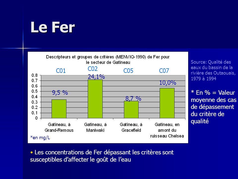 Le Fer Source: Qualité des eaux du bassin de la rivière des Outaouais, 1979 à 1994. C02. C01. C05.