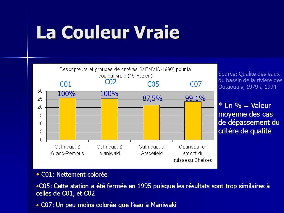La Couleur Vraie C02 C01 C05 C07 100% 100% 87,5% 99,1%