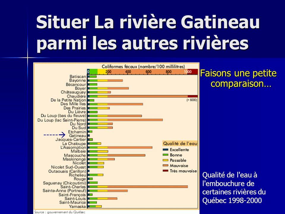 Situer La rivière Gatineau parmi les autres rivières