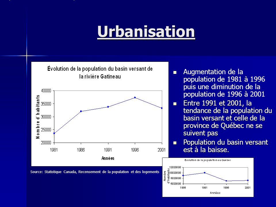 Populations de certaines municipalités du basin versant de la rivière Gatineau